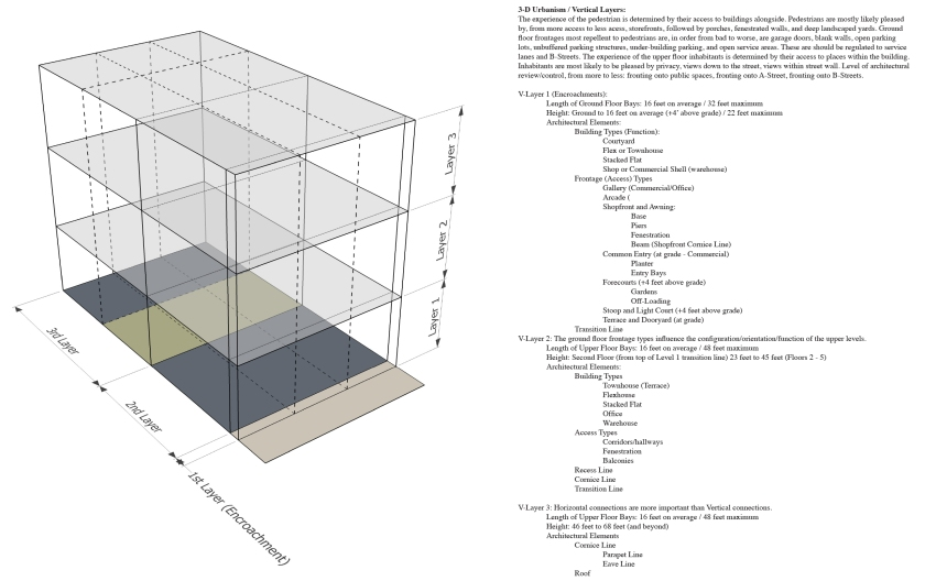 3D Urbanism 1st Draft